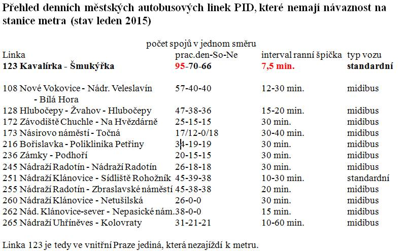 Bus123-Anomalie_v_Praze
